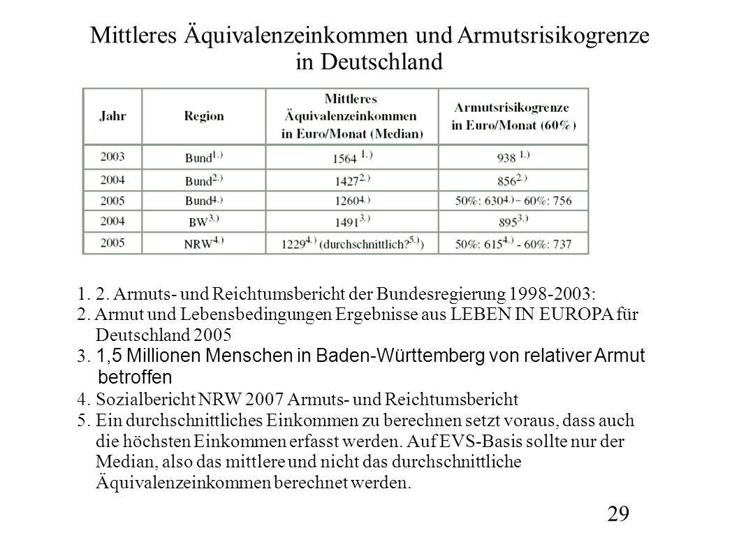 Mittleres Äquivalenzeinkommen und Armutsrisikogrenze in Deutschland 1. 2. Armuts- und Reichtumsbericht der Bundesregierung 1998-2003: 2. Armut und Leb
