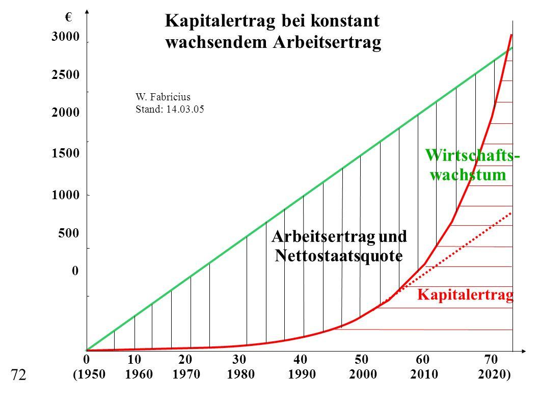 0 10 20 30 40 50 60 70 (1950 1960 1970 1980 1990 2000 2010 2020) 3000 2500 2000 1500 1000 500 0 Wirtschafts- wachstum Kapitalertrag Arbeitsertrag und