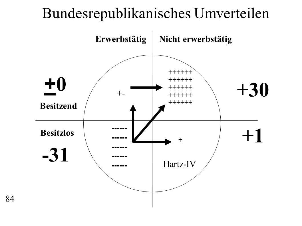 Erwerbstätig Nicht erwerbstätig Besitzend Besitzlos ------ ++++++ + Bundesrepublikanisches Umverteilen +30 +1 Hartz-IV -31 +0+0 +- 84