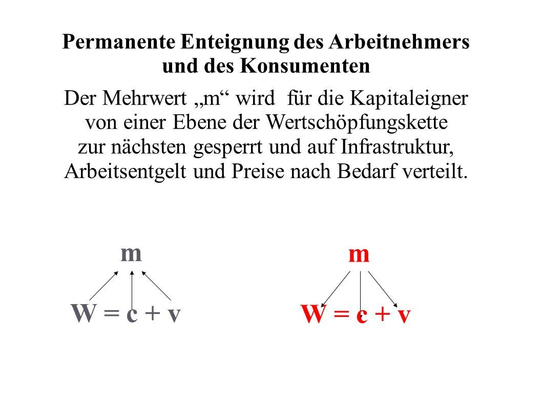 Permanente Enteignung des Arbeitnehmers und des Konsumenten Der Mehrwert m wird für die Kapitaleigner von einer Ebene der Wertschöpfungskette zur näch