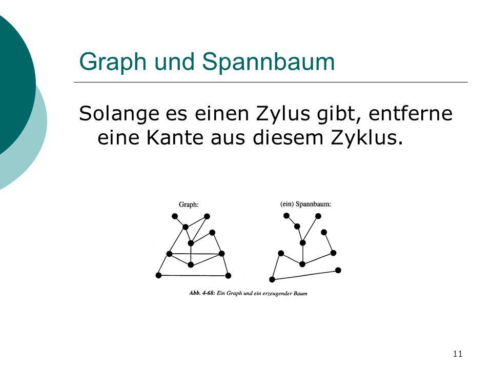 11 Graph und Spannbaum Solange es einen Zylus gibt, entferne eine Kante aus diesem Zyklus.