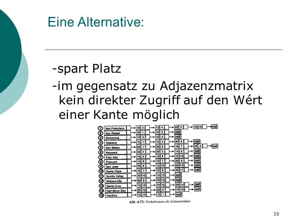 16 Eine Alternative: -spart Platz -im gegensatz zu Adjazenzmatrix kein direkter Zugriff auf den Wért einer Kante möglich