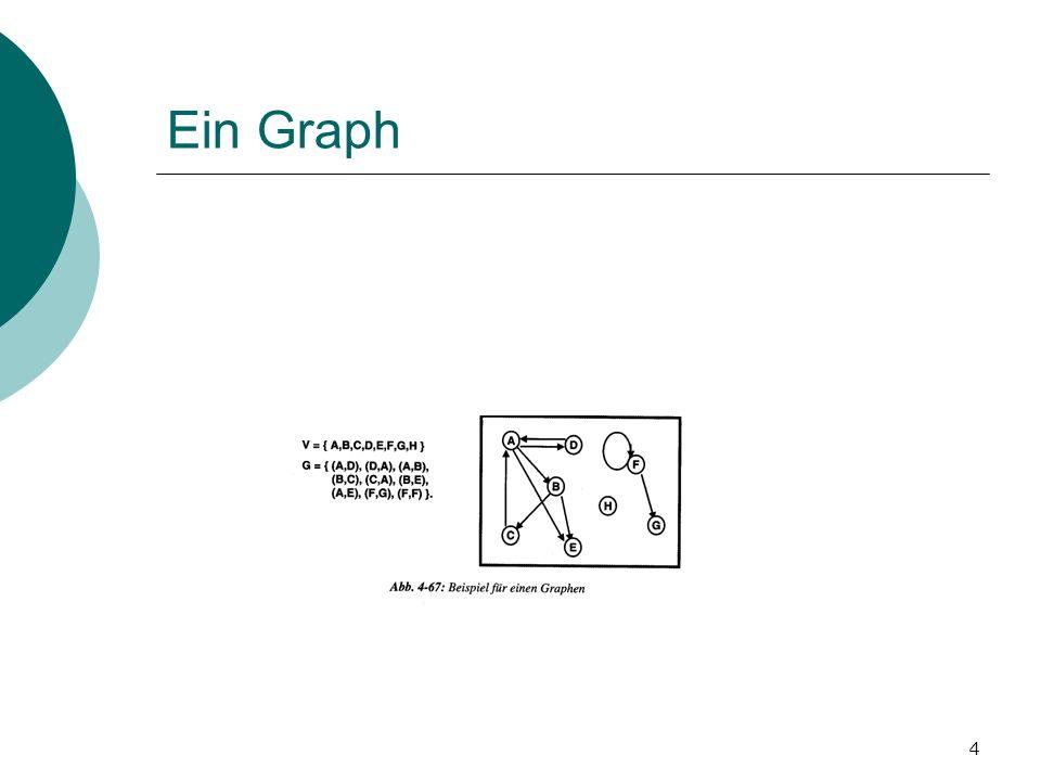 15 Graphendarstellung (weniger Speicheraufwendige Methode) Zu jeden Knoten ist eine Liste zu definieren, in der die unmittelbaren Nachbarn samt ihrer Entfernungen enthalten sind.