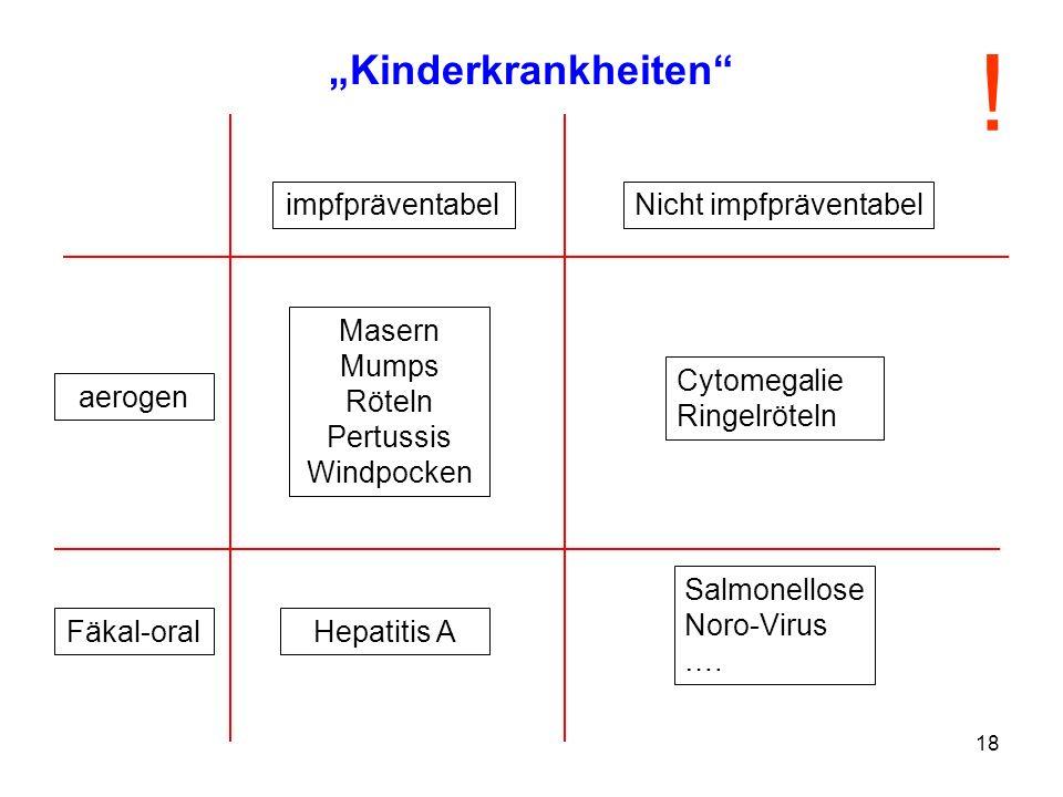 18 Kinderkrankheiten impfpräventabelNicht impfpräventabel Masern Mumps Röteln Pertussis Windpocken Hepatitis A aerogen Fäkal-oral Cytomegalie Ringelrö
