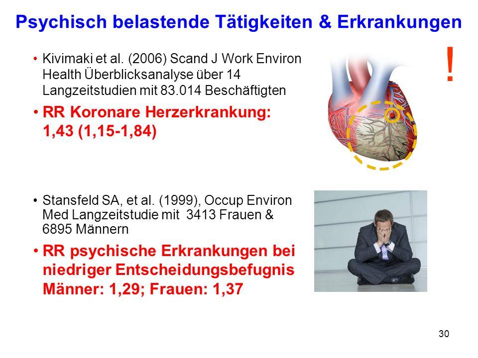 30 Psychisch belastende Tätigkeiten & Erkrankungen Kivimaki et al. (2006) Scand J Work Environ Health Überblicksanalyse über 14 Langzeitstudien mit 83