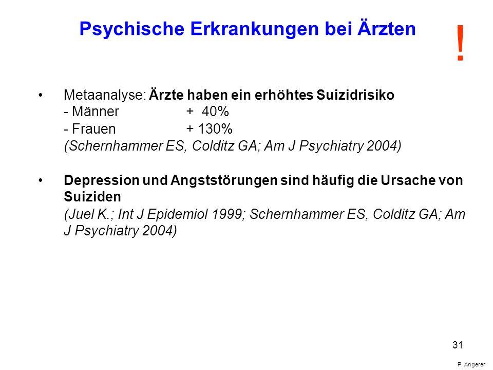 31 P. Angerer Metaanalyse: Ärzte haben ein erhöhtes Suizidrisiko - Männer + 40% - Frauen + 130% (Schernhammer ES, Colditz GA; Am J Psychiatry 2004) De