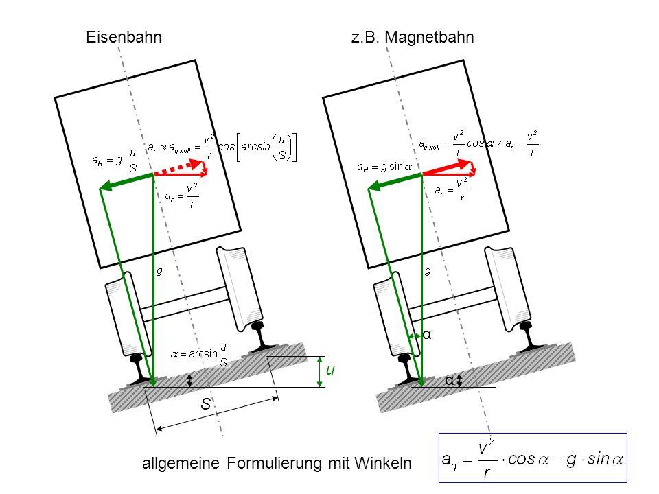 u S α α Eisenbahnz.B. Magnetbahn allgemeine Formulierung mit Winkeln