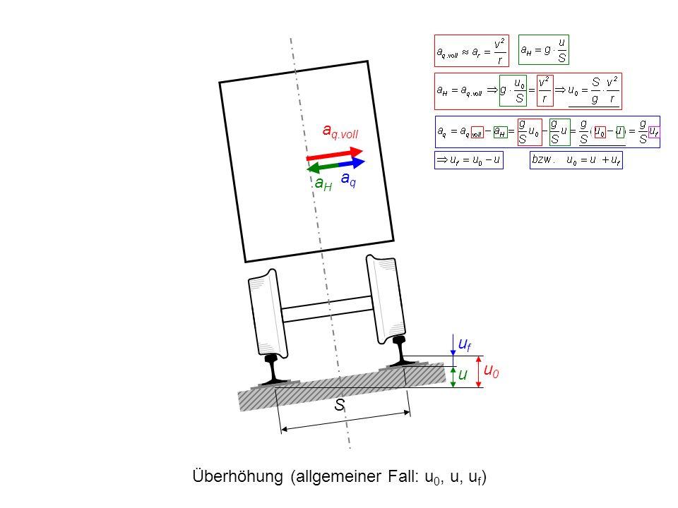 S a q.voll aHaH u ufuf u0u0 aqaq Überhöhung (allgemeiner Fall: u 0, u, u f )
