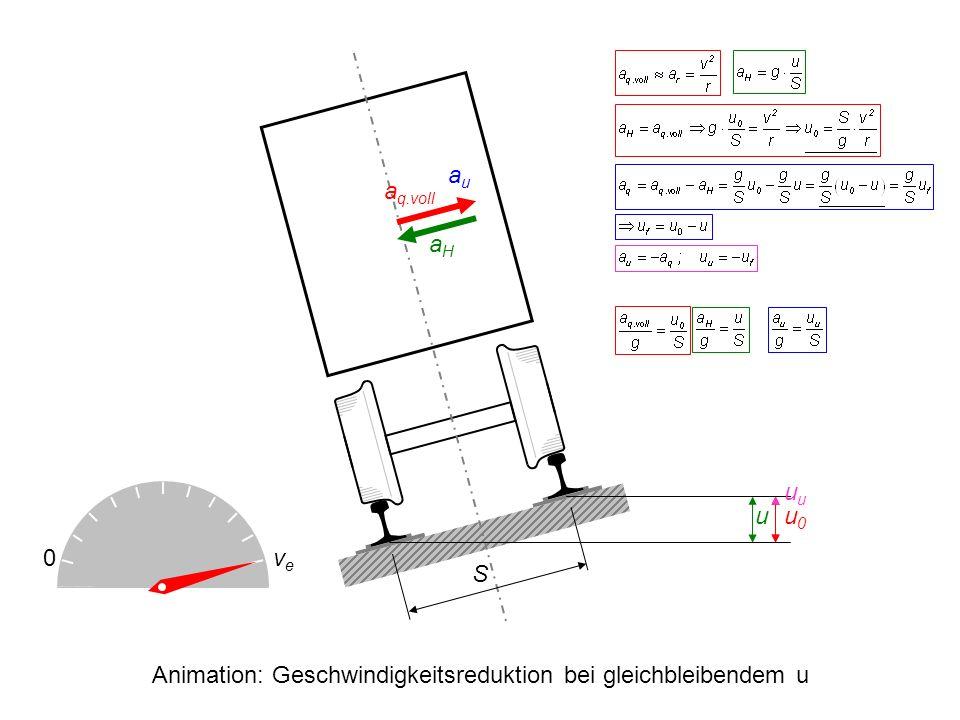 S a q.voll aHaH uu0u0 0veve u auau Animation: Geschwindigkeitsreduktion bei gleichbleibendem u