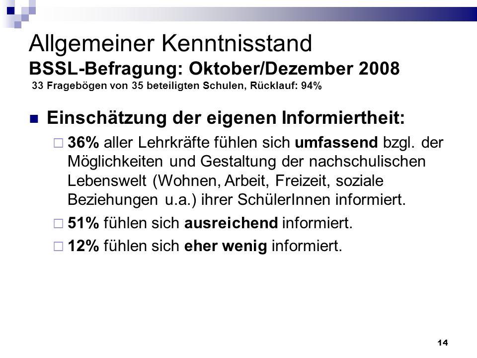 14 Allgemeiner Kenntnisstand BSSL-Befragung: Oktober/Dezember 2008 33 Fragebögen von 35 beteiligten Schulen, Rücklauf: 94% Einschätzung der eigenen In