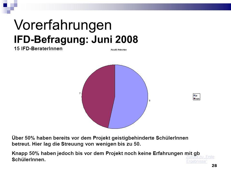 28 Vorerfahrungen IFD-Befragung: Juni 2008 15 IFD-BeraterInnen Über 50% haben bereits vor dem Projekt geistigbehinderte SchülerInnen betreut. Hier lag
