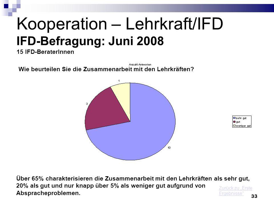 33 Kooperation – Lehrkraft/IFD IFD-Befragung: Juni 2008 15 IFD-BeraterInnen Wie beurteilen Sie die Zusammenarbeit mit den Lehrkräften? Über 65% charak