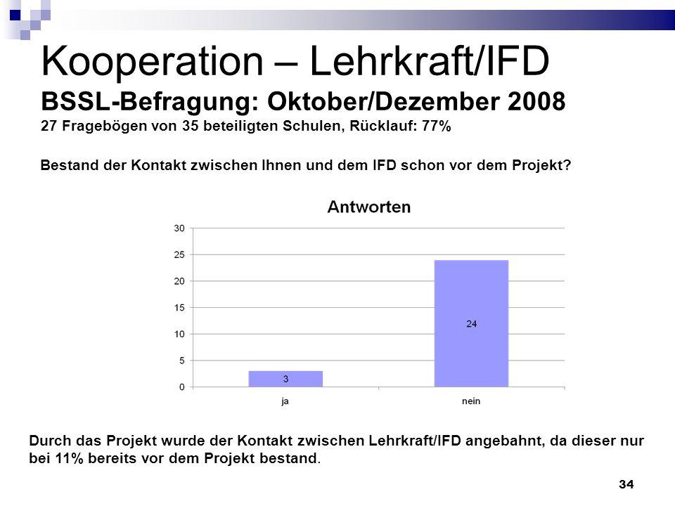 34 Kooperation – Lehrkraft/IFD BSSL-Befragung: Oktober/Dezember 2008 27 Fragebögen von 35 beteiligten Schulen, Rücklauf: 77% Bestand der Kontakt zwisc