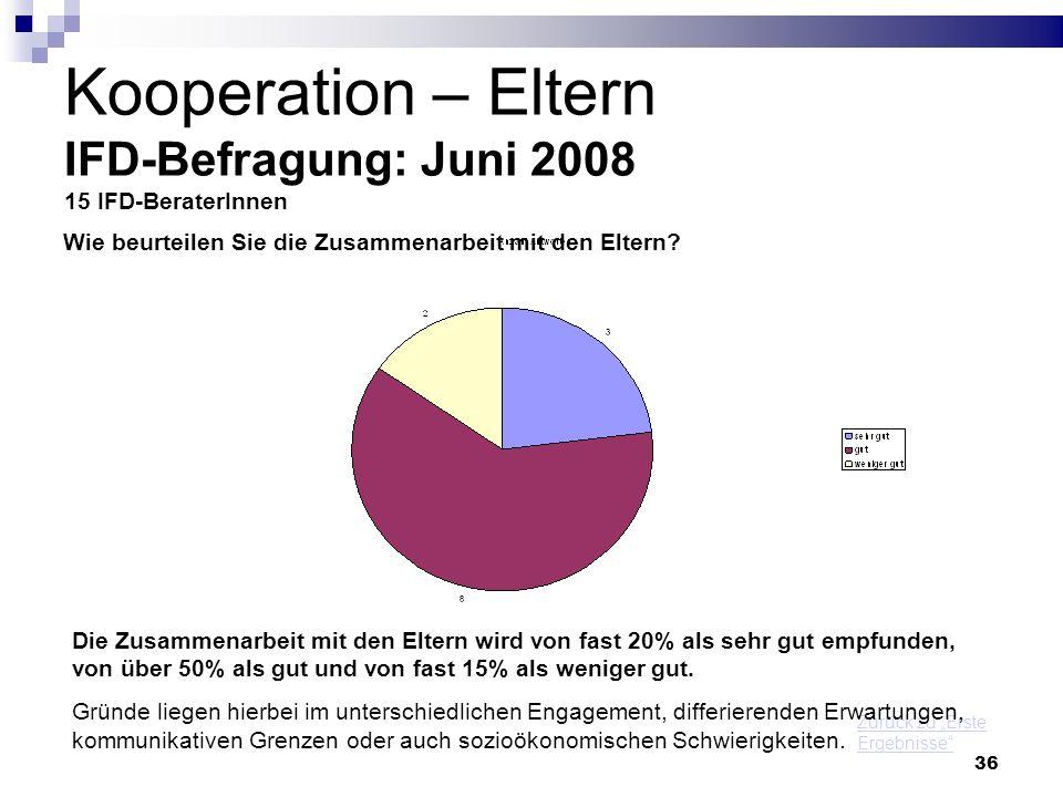 36 Kooperation – Eltern IFD-Befragung: Juni 2008 15 IFD-BeraterInnen Zurück zu Erste Ergebnisse Wie beurteilen Sie die Zusammenarbeit mit den Eltern?