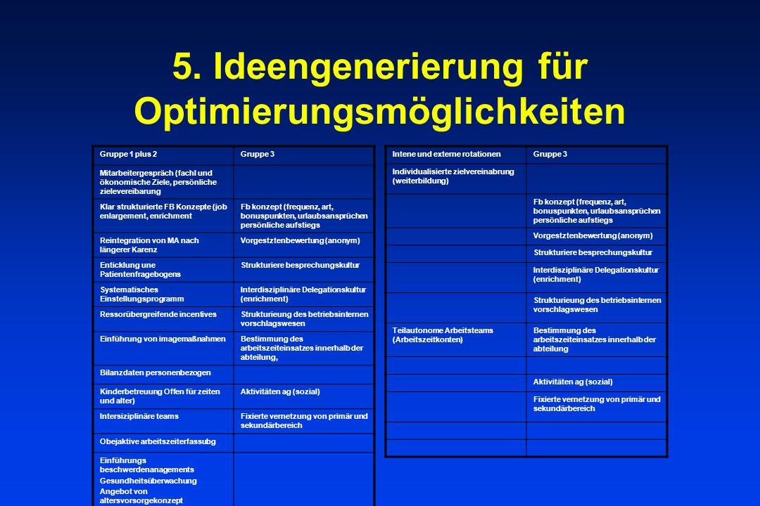 5. Ideengenerierung für Optimierungsmöglichkeiten Gruppe 1 plus 2Gruppe 3 Mitarbeitergespräch (fachl und ökonomische Ziele, persönliche zielevereibaru