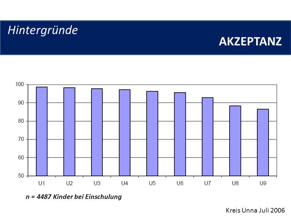 Hintergründe Kreis Unna Juli 2006 PROBLEMGRUPPEN n = 4487 Kinder bei Einschulung; 895 mit Migrationshintergrund