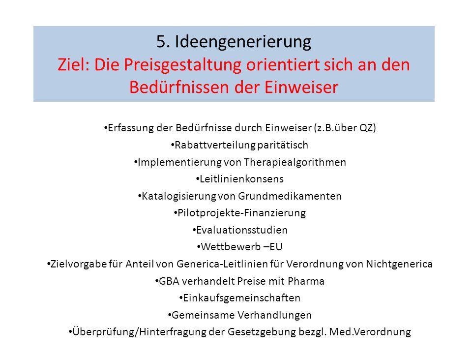 5. Ideengenerierung Ziel: Die Preisgestaltung orientiert sich an den Bedürfnissen der Einweiser Erfassung der Bedürfnisse durch Einweiser (z.B.über QZ