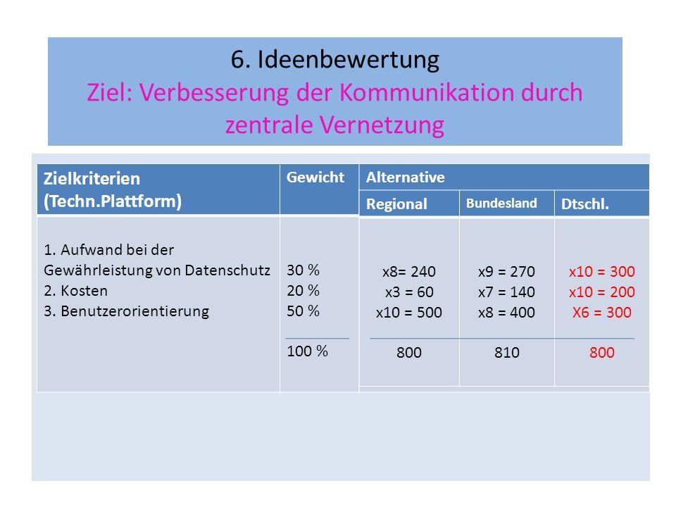 6. Ideenbewertung Ziel: Verbesserung der Kommunikation durch zentrale Vernetzung Zielkriterien (Techn.Plattform) GewichtAlternative 1. Aufwand bei der