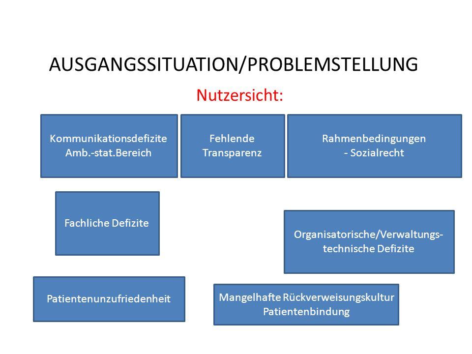 AUSGANGSSITUATION/PROBLEMSTELLUNG Nutzersicht: Kommunikationsdefizite Amb.-stat.Bereich Rahmenbedingungen - Sozialrecht Organisatorische/Verwaltungs-
