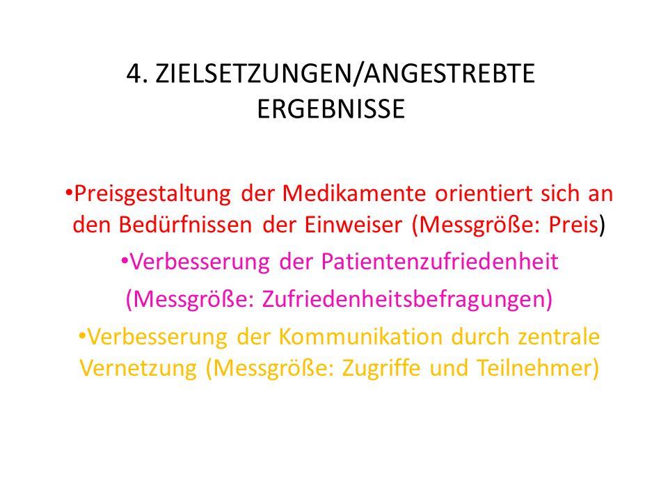 4. ZIELSETZUNGEN/ANGESTREBTE ERGEBNISSE Preisgestaltung der Medikamente orientiert sich an den Bedürfnissen der Einweiser (Messgröße: Preis) Verbesser