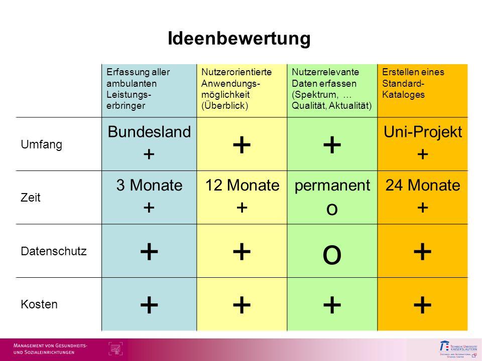 Ideenbewertung Erfassung aller ambulanten Leistungs- erbringer Nutzerorientierte Anwendungs- möglichkeit (Überblick) Nutzerrelevante Daten erfassen (S