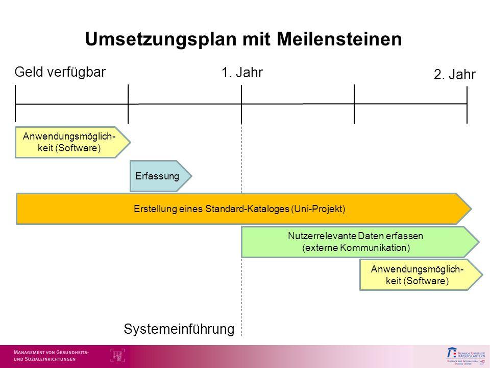 Umsetzungsplan mit Meilensteinen Anwendungsmöglich- keit (Software) Erfassung Erstellung eines Standard-Kataloges (Uni-Projekt) Anwendungsmöglich- kei