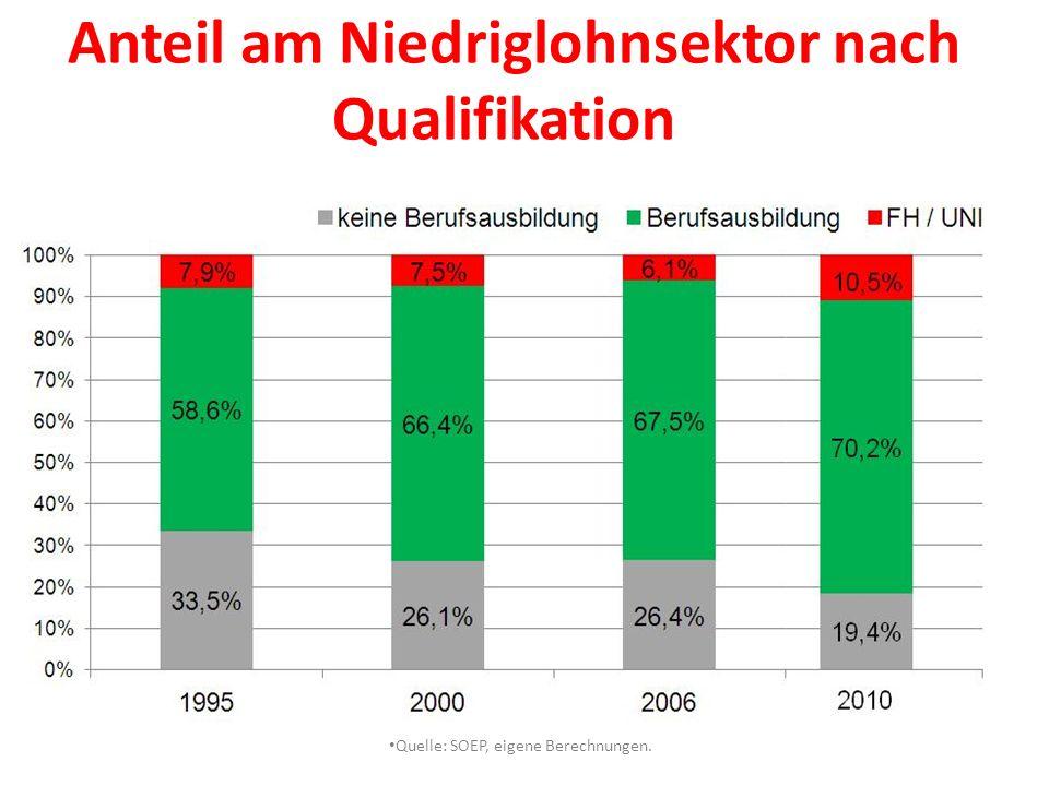 Anteil am Niedriglohnsektor nach Qualifikation Quelle: SOEP, eigene Berechnungen.