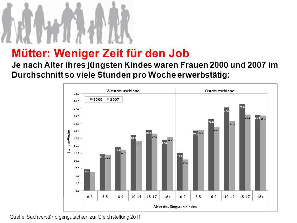 Mütter: Weniger Zeit für den Job Je nach Alter ihres jüngsten Kindes waren Frauen 2000 und 2007 im Durchschnitt so viele Stunden pro Woche erwerbstäti