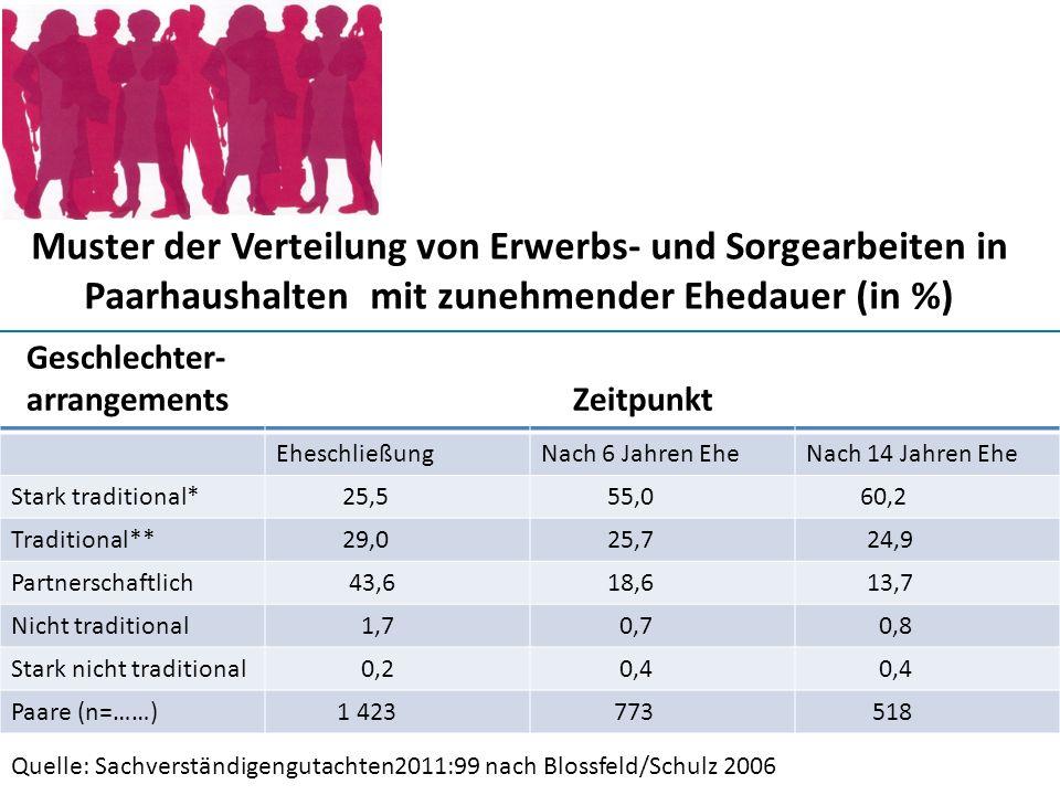 Muster der Verteilung von Erwerbs- und Sorgearbeiten in Paarhaushalten mit zunehmender Ehedauer (in %) EheschließungNach 6 Jahren EheNach 14 Jahren Eh