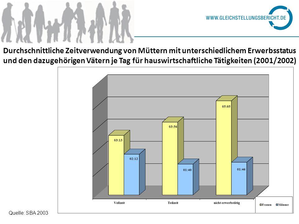 Durchschnittliche Zeitverwendung von Müttern mit unterschiedlichem Erwerbsstatus und den dazugehörigen Vätern je Tag für hauswirtschaftliche Tätigkeit