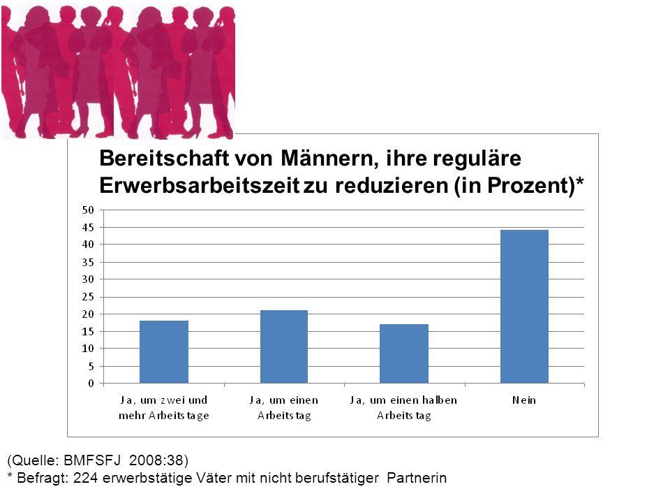 Bereitschaft von Männern, ihre reguläre Erwerbsarbeitszeit zu reduzieren (in Prozent)* (Quelle: BMFSFJ 2008:38) * Befragt: 224 erwerbstätige Väter mit
