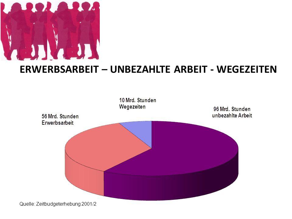 Tatsächliche und gewünschte Arbeitszeit Männer und Frauen 2009 ( in Wochenstunden) Quelle: IAB Kurzbericht 9/2011