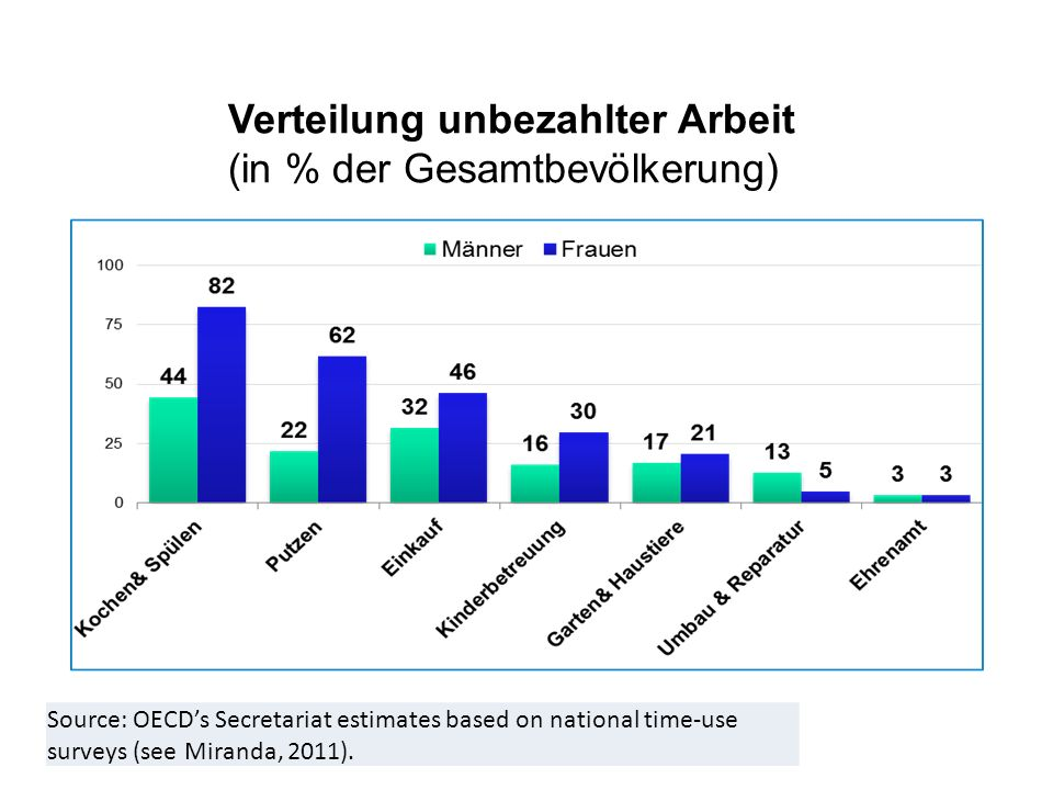 Source: OECDs Secretariat estimates based on national time-use surveys (see Miranda, 2011). Verteilung unbezahlter Arbeit (in % der Gesamtbevölkerung)