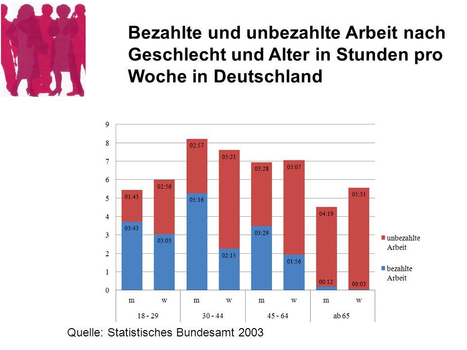 Durchschnittliche Zeitverwendung von Müttern mit unterschiedlichem Erwerbsstatus und den dazugehörigen Vätern je Tag für hauswirtschaftliche Tätigkeiten (2001/2002) Quelle: SBA 2003