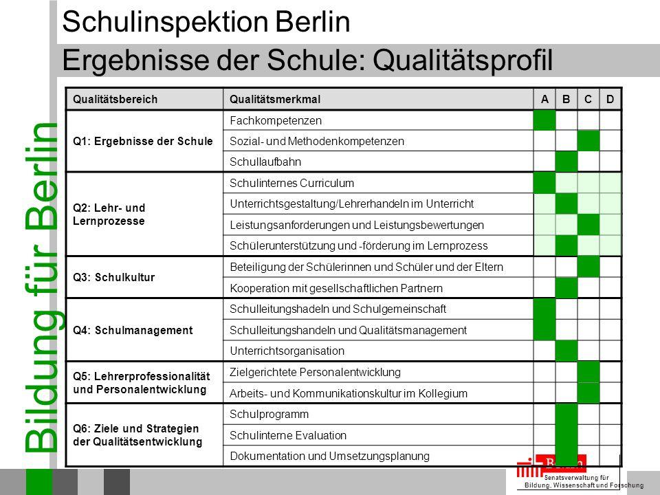 Bildung für Berlin Senatsverwaltung für Bildung, Wissenschaft und Forschung Bericht zur Inspektion der Askanier-Grundschule Schulinspektion Berlin Qua