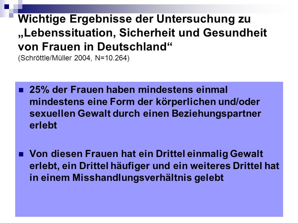 Wichtige Ergebnisse der Untersuchung zu Lebenssituation, Sicherheit und Gesundheit von Frauen in Deutschland (Schröttle/Müller 2004, N=10.264) 25% der