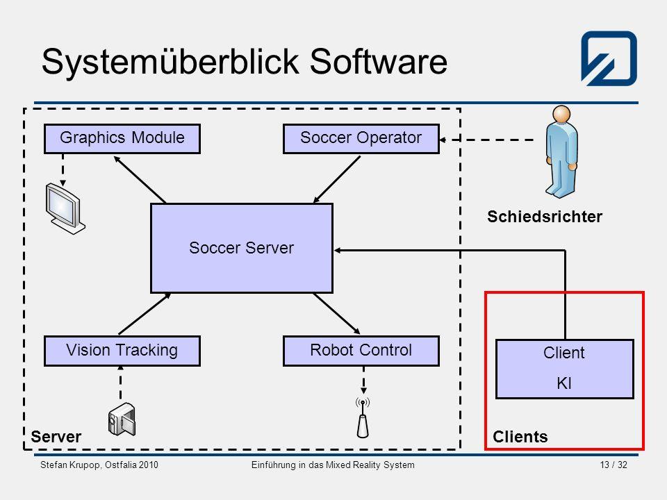Stefan Krupop, Ostfalia 2010Einführung in das Mixed Reality System13 / 32 Systemüberblick Software Soccer Server Soccer Operator Robot ControlVision T