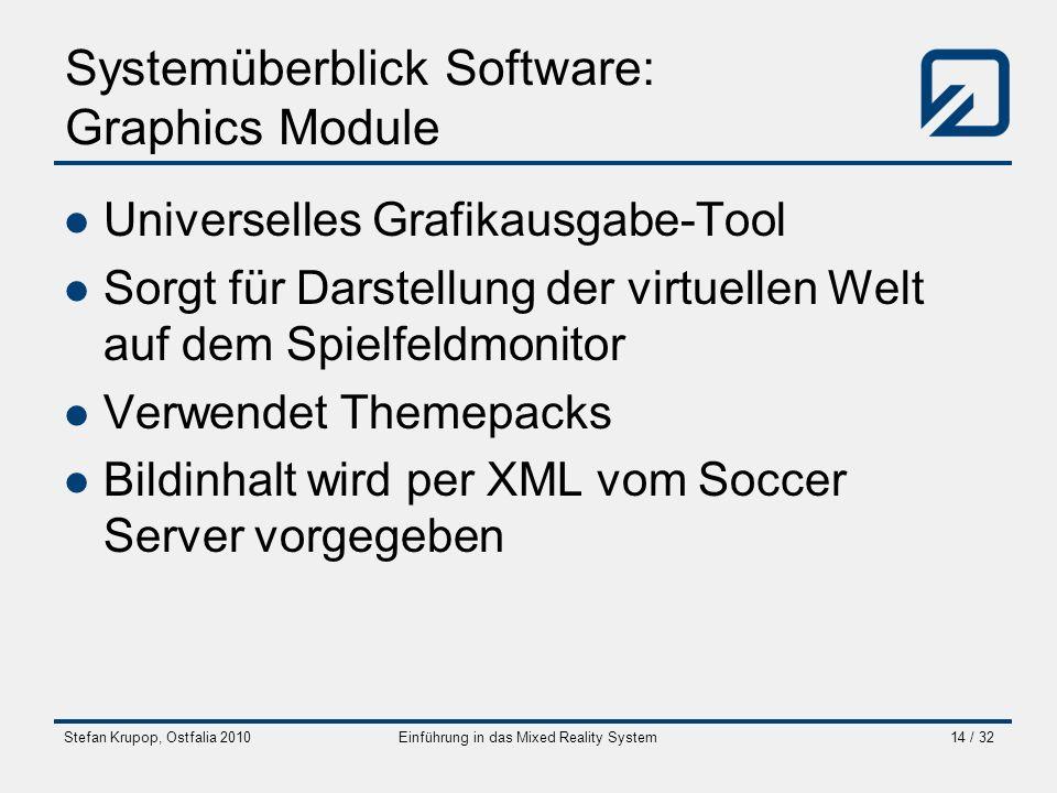 Stefan Krupop, Ostfalia 2010Einführung in das Mixed Reality System14 / 32 Systemüberblick Software: Graphics Module Universelles Grafikausgabe-Tool So