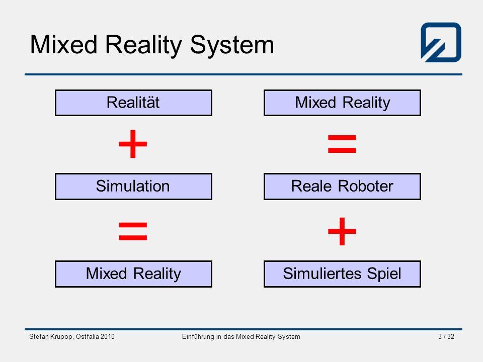 Stefan Krupop, Ostfalia 2010Einführung in das Mixed Reality System3 / 32 Mixed Reality System Realität Simulation Mixed Reality + = Reale Roboter Simu