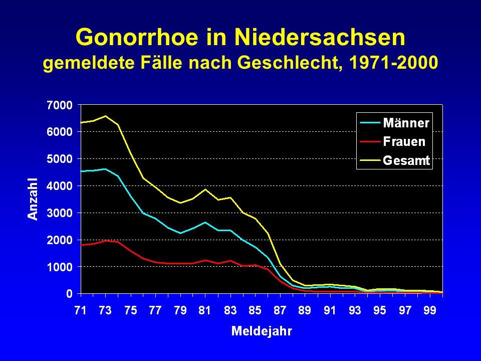 Gonorrhoe in Niedersachsen gemeldete Fälle nach Geschlecht, 1971-2000