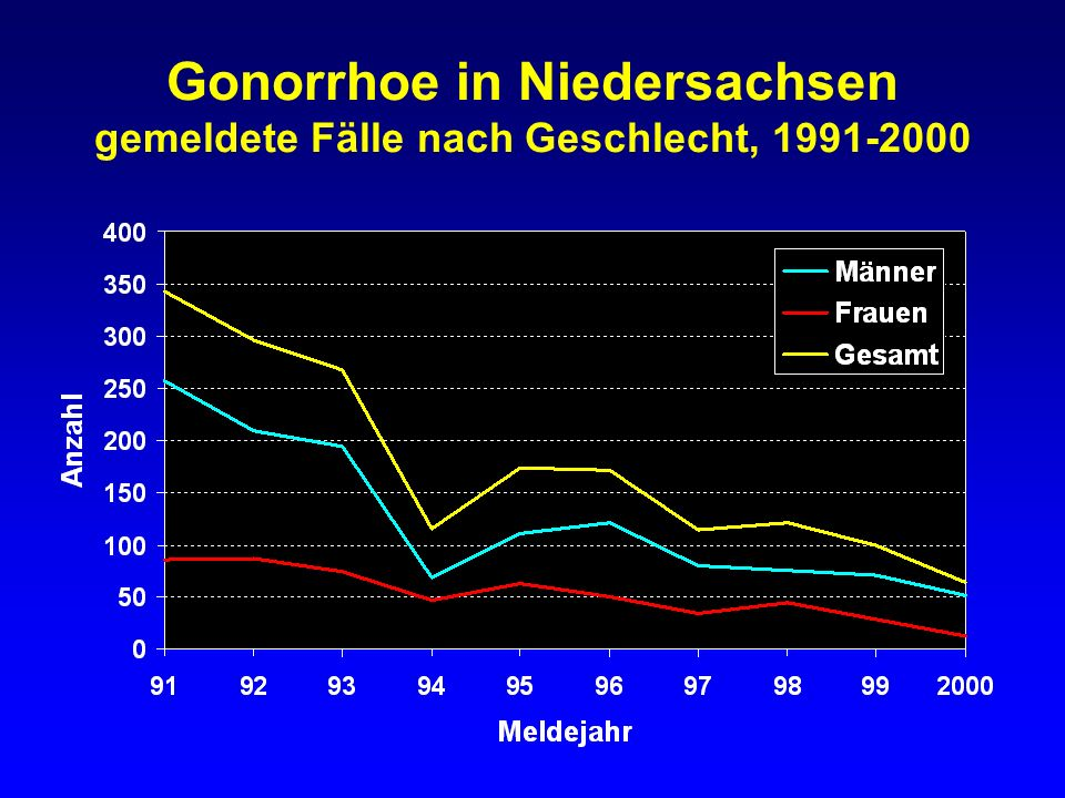 Gonorrhoe in Niedersachsen gemeldete Fälle nach Geschlecht, 1991-2000