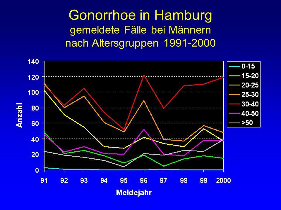 Gonorrhoe in Hamburg gemeldete Fälle bei Männern nach Altersgruppen 1991-2000
