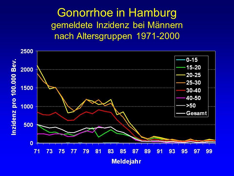 Gonorrhoe in Hamburg gemeldete Inzidenz bei Männern nach Altersgruppen 1971-2000