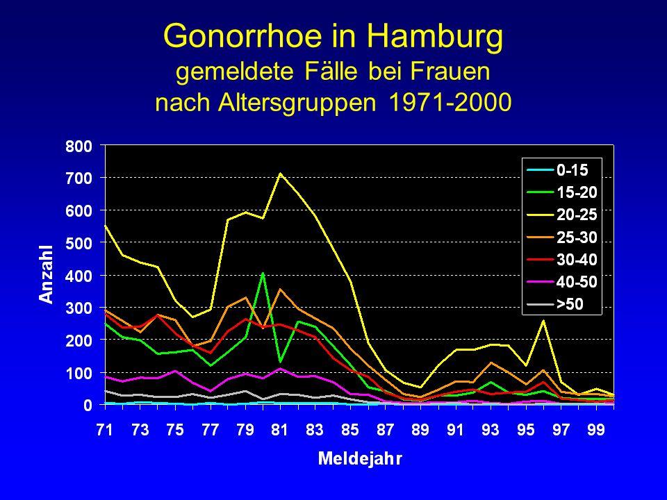 Gonorrhoe in Hamburg gemeldete Fälle bei Frauen nach Altersgruppen 1971-2000