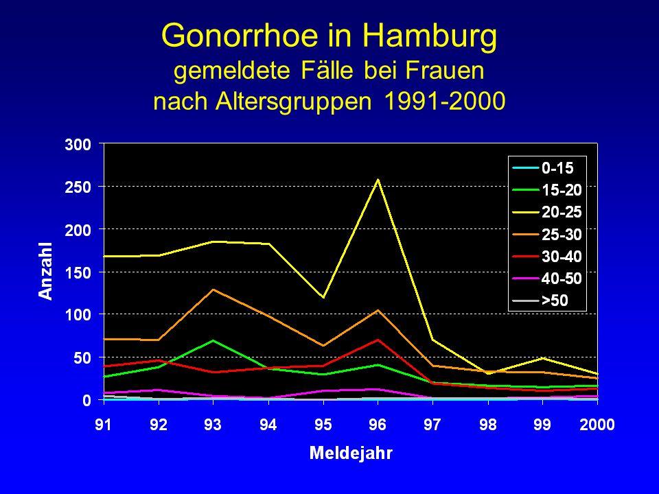 Gonorrhoe in Hamburg gemeldete Fälle bei Frauen nach Altersgruppen 1991-2000