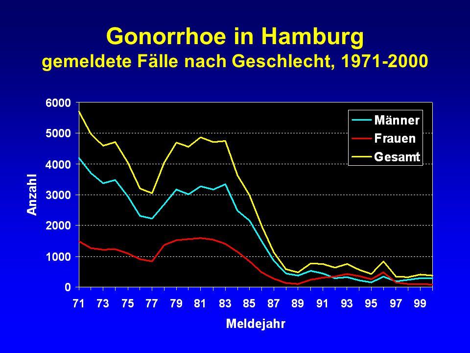 Gonorrhoe in Hamburg gemeldete Fälle nach Geschlecht, 1991-2000