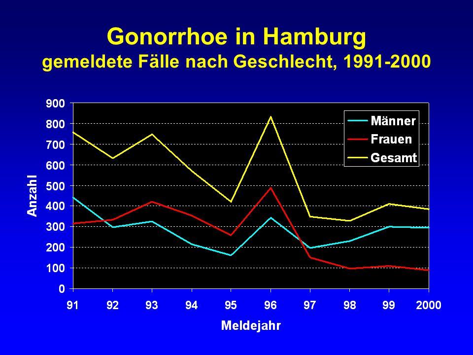 Gonorrhoe in Hamburg gemeldete Inzidenz nach Geschlecht, 1971-2000
