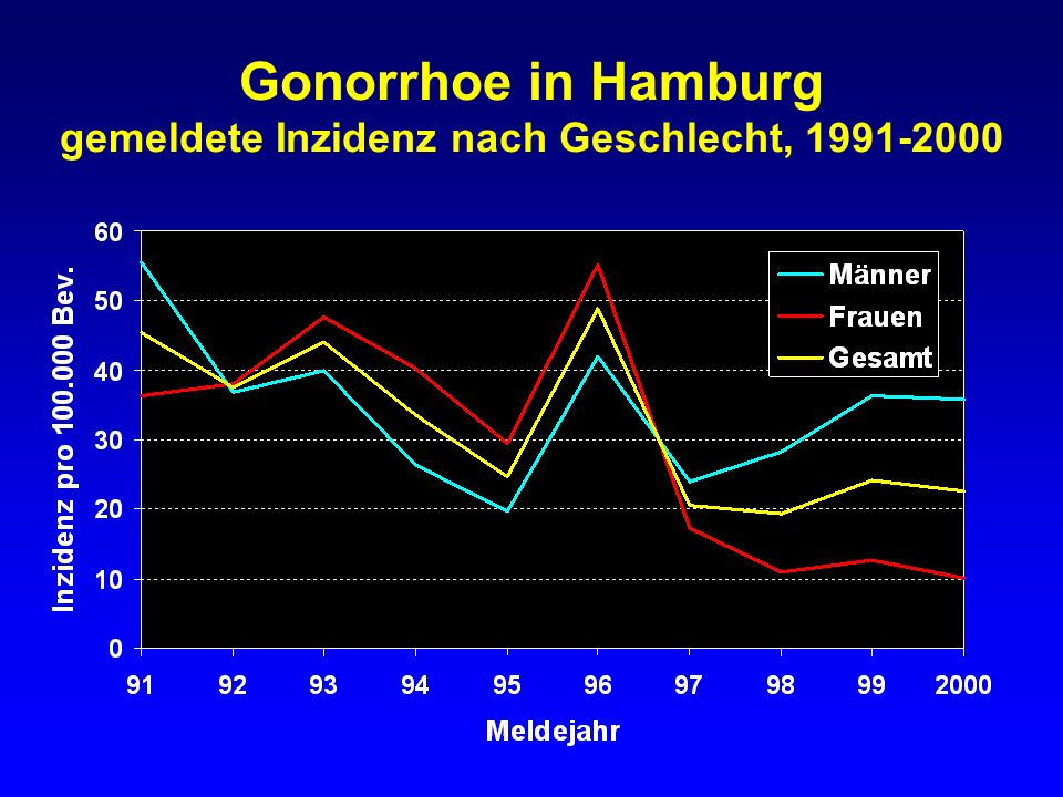 Gonorrhoe in Hamburg gemeldete Inzidenz nach Geschlecht, 1991-2000