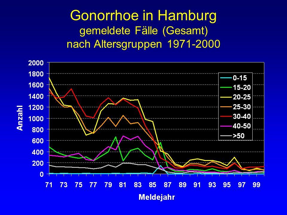 Gonorrhoe in Hamburg gemeldete Fälle (Gesamt) nach Altersgruppen 1971-2000