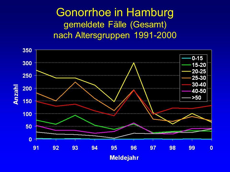 Gonorrhoe in Hamburg gemeldete Fälle (Gesamt) nach Altersgruppen 1991-2000
